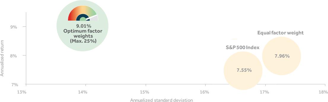 multi-factor chart