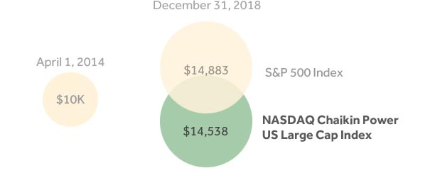 Growth of $10k Investment