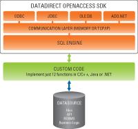 OpenAccess SDK Diagram
