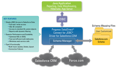 DataDirect JDBC for Salesforce Beta