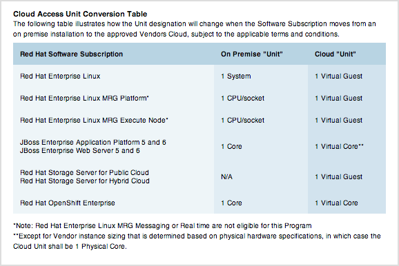 cloud-access-unit-conversion-20131002